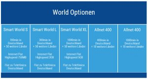Die World Optionen von Ortel Mobile